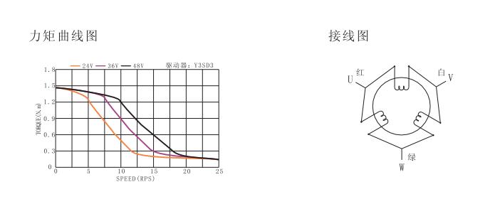 三相直流60步进电机力矩曲线图.png